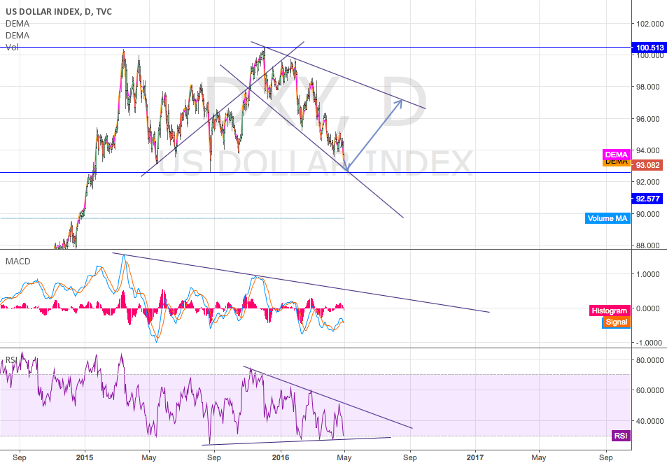 DXY long