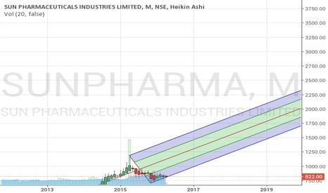 SUNPHARMA: Andrew's pitchfork for sun pharma