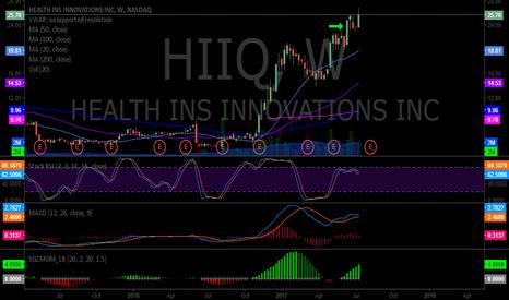 HIIQ: $HIIQ Opened 1/5 position June 21 23.90 trading 25.70 in break-o