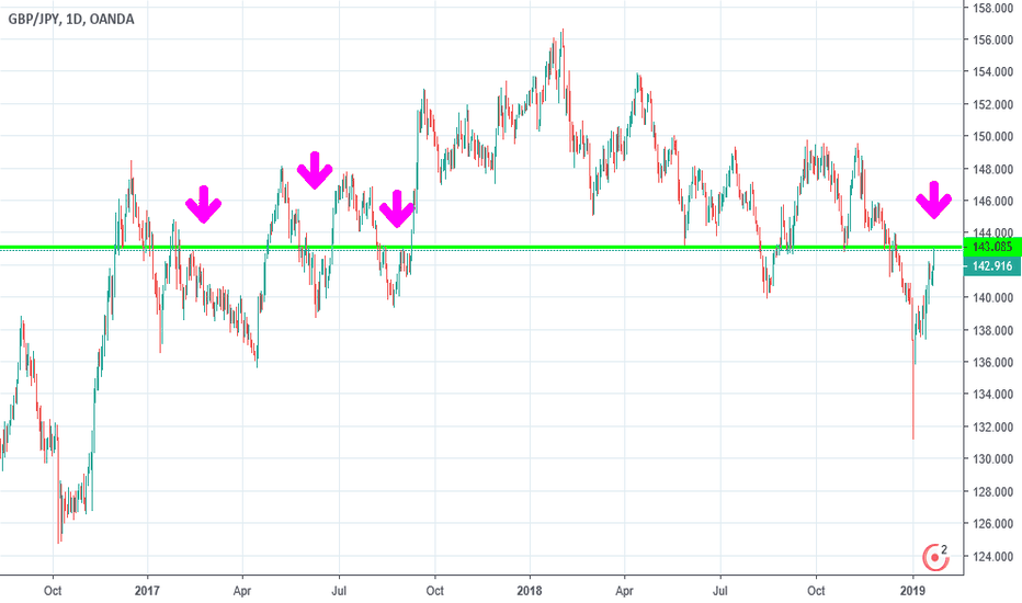 GBPJPY: GBP JPY hit the wall