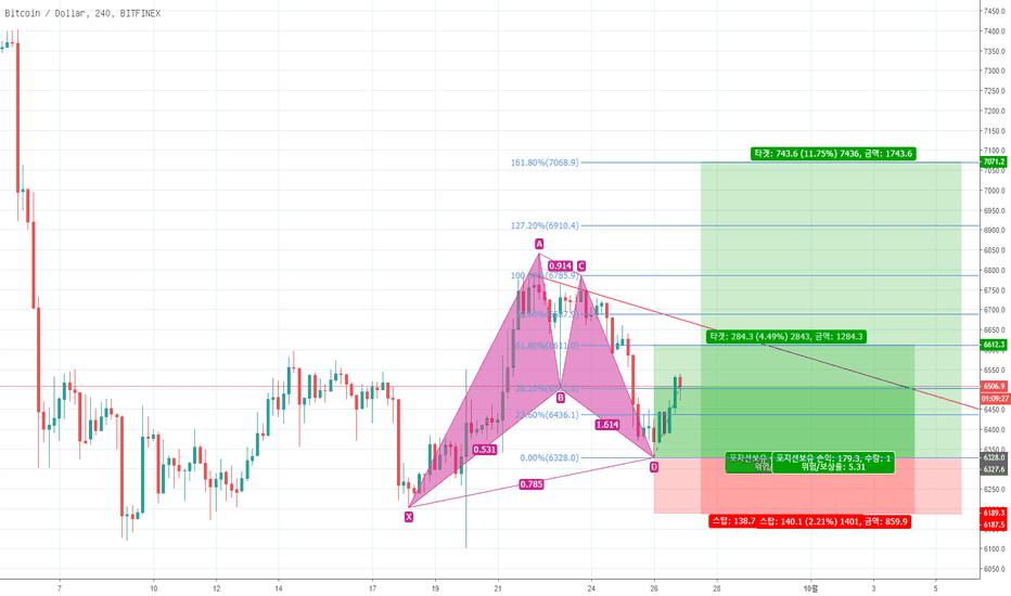 BTCUSD: BTC/USD bullish gartley pattern