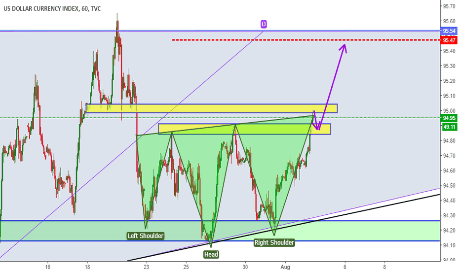 DXY: DXY INDEX ANALYSIS