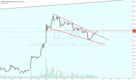 LL: Long above 22.10