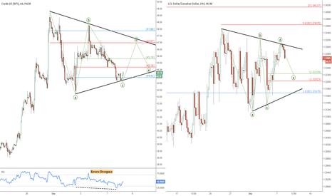 USOIL: Crude Oil (WTI) & USD/CAD trading plan