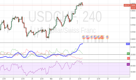 USDCHF: RSI shows sell