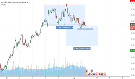 AUDJPY: Short AUDJPY EVE and Adam pattern