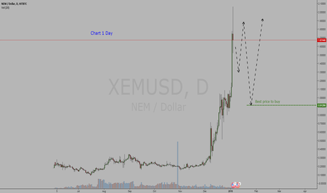 XEMUSD: Crypto Currency Nem / Dollar = BUY
