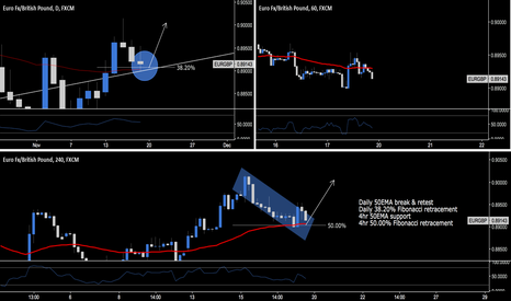EURGBP: EUR.GBP - Day & Swing Trading Opportunities