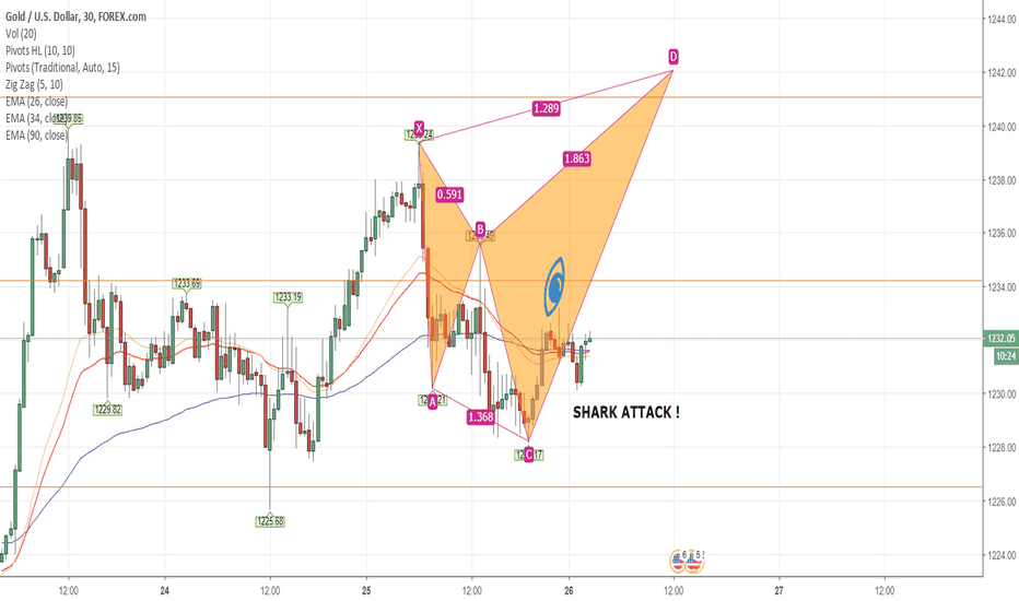 XAUUSD: GOLD M30 Potentially Going UP