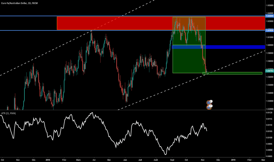 EURAUD: Weekly Forex Trade 4 suivi et fin EurAud