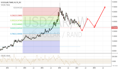 USDZAR: USDZAR to retrace to the 61.8 level...at 12.35
