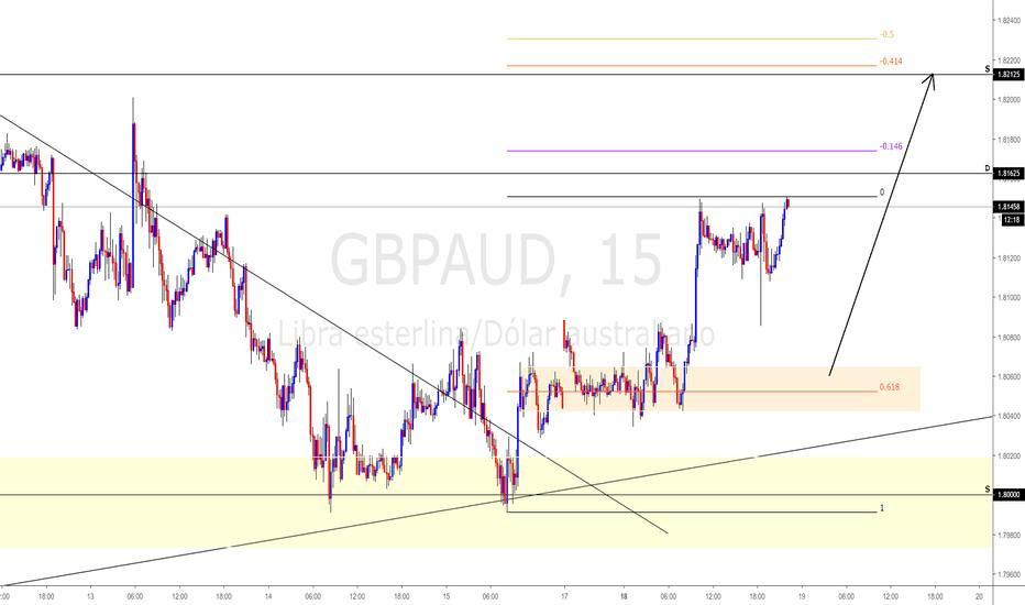 GBPAUD: GBPAUD (Swing-Trade / Intradia) 02.18.19 #FOREX