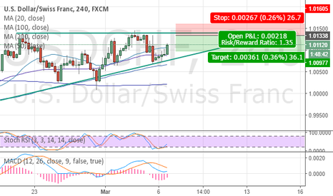 USDCHF: USDCHF 4hr  Sell limit pull back pick of the week