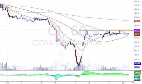 CI: breakout on hourly chart