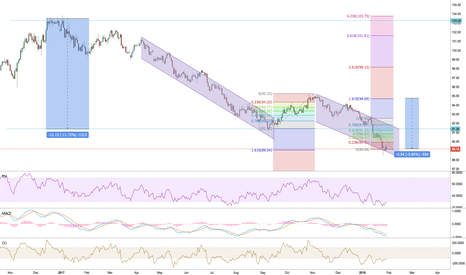 DXY: Tech-Marco Analysis for DXY.