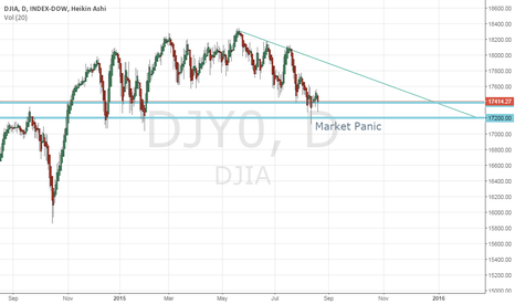 DJI: DJIA Selling Off