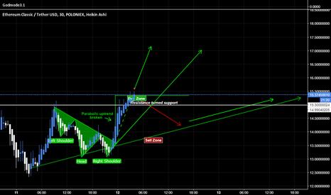 ETCUSDT: The little ETC that couldn't [Market Geometry/EW]