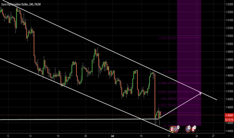 EURCAD: EC LONG