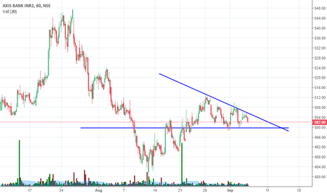 AXISBANK: Axis bank descending triangle formation