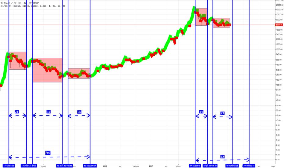 BTCUSD: BTC/USD מדידת זמנים