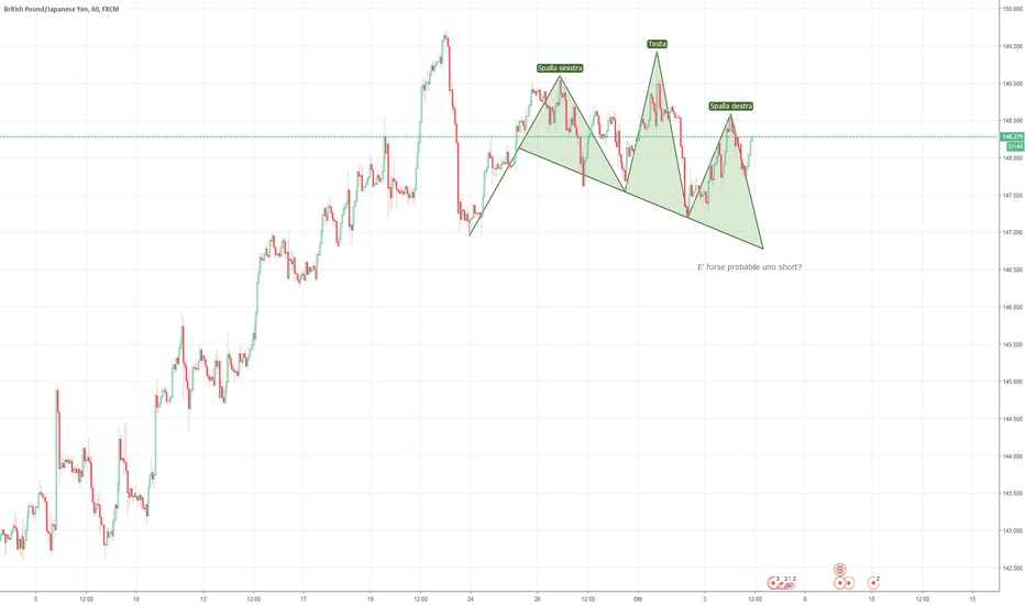 GBPJPY: GBPJPY - probabile uno short?