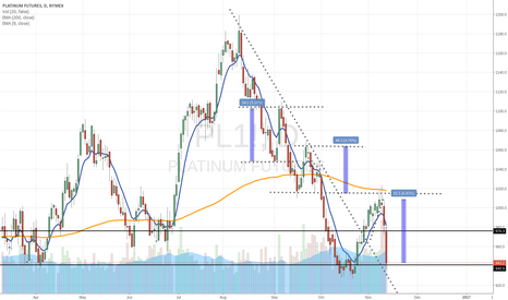PL1!: Platinum at key level