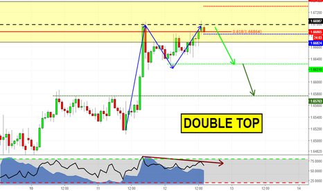 GBPAUD: Double Top on GBPAUD