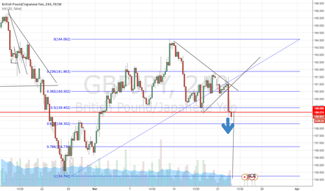 GBPJPY: GBPJPY Head & Shoulders pattern