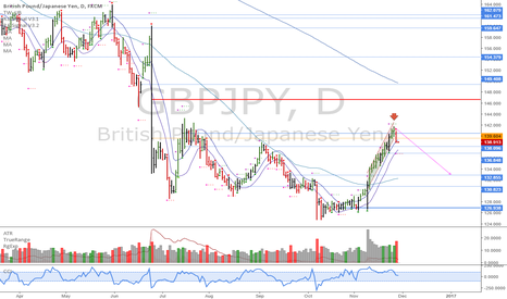 GBPJPY: GBPJPY: Short back down to 133