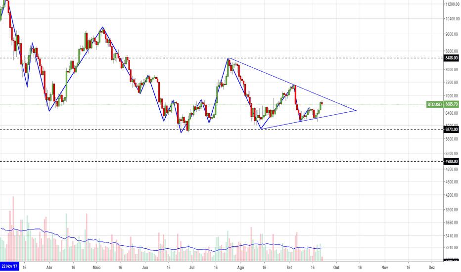 BTCUSD: Triângulo simétrico no Bitcoin (zona de operação cada vez menor)