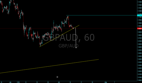 GBPAUD: Watching for the next big move down!