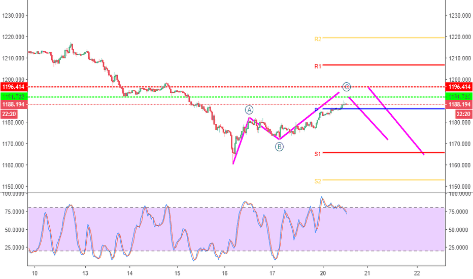 XAUUSD: The Current up Movement seems as retrace of the last week move
