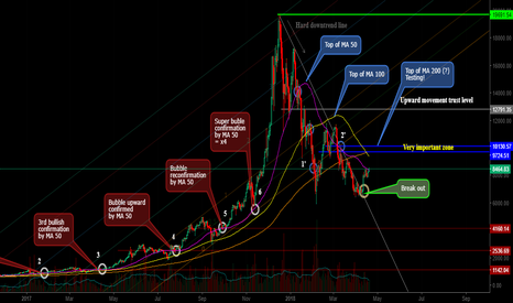 BTCUSD: Bitcoin - What are happening?