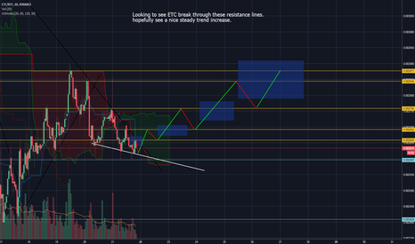 ETCBTC: ETC looking really bullish