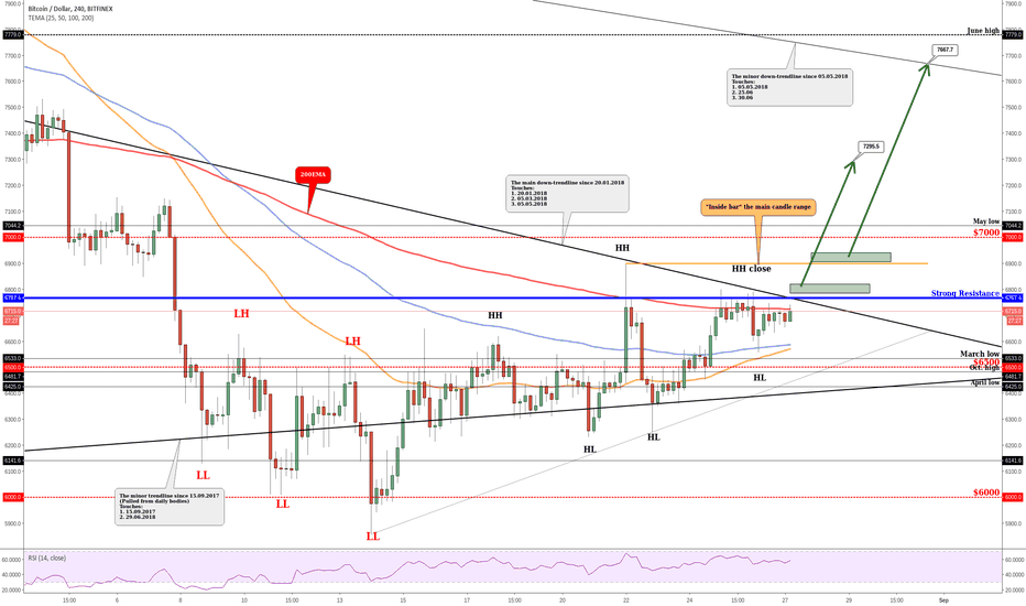 BTCUSD: BITCOIN - Forecast For This Week!