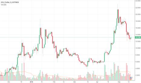 EOSUSD: EOS/USD tiptoeing in the range