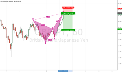 GBPJPY: Bearish Butterfly