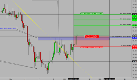 CHFJPY: CHFJPY - SETUP - WEEKLY CONTINUATION - 14 MAY
