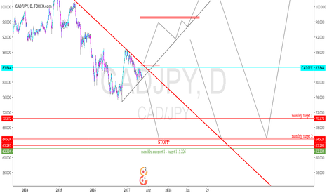 CADJPY: CADJPY - the daily setup
