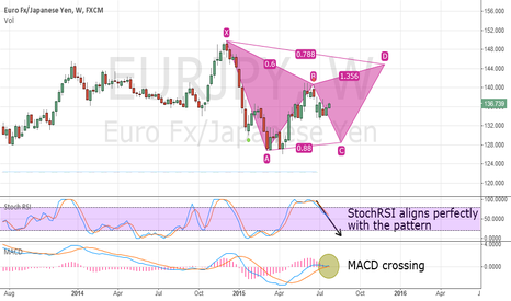 EURJPY: EURJPY - Bearish Gartley forming on the weekly chart