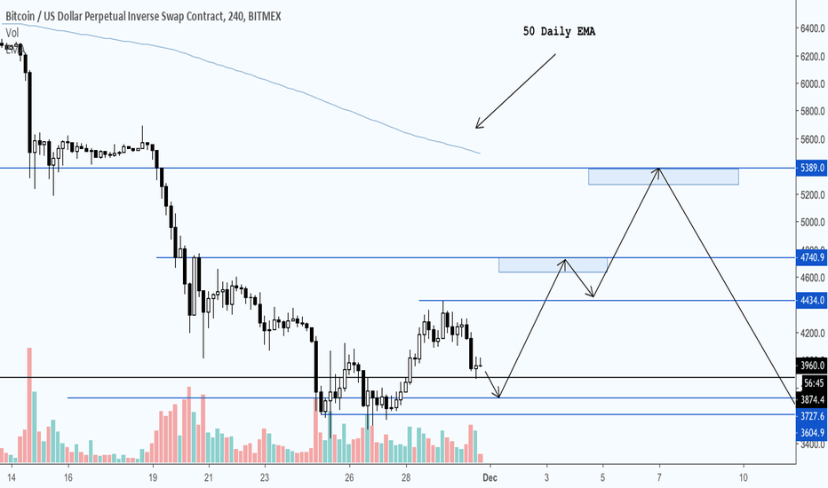 XBTUSD: Bitcoin Gonna Go to 5.3k?! (BTC)