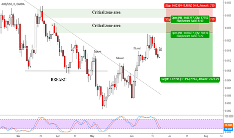AUDUSD: AUDUSD sell zone area