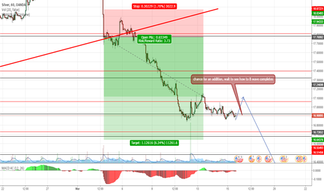 XAGUSD: Silver addition
