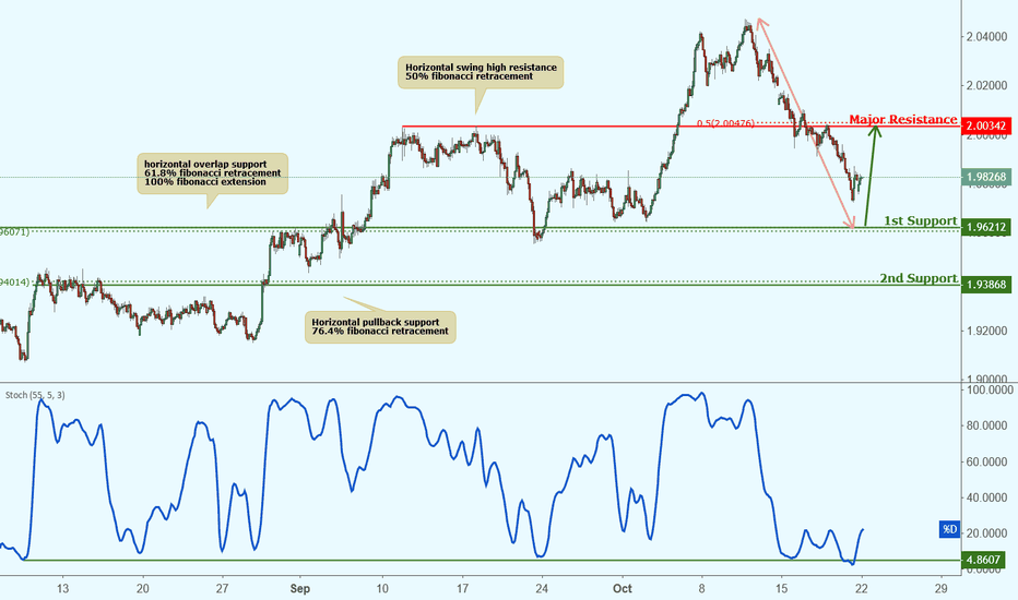 GBPNZD: GBPNZD approaching support, potential bounce!