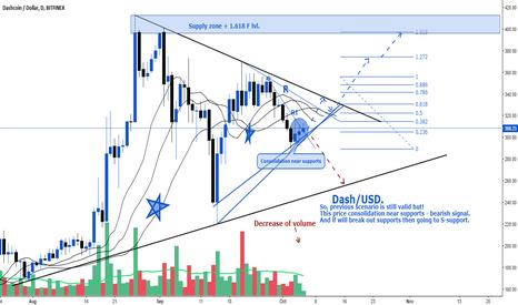 DSHUSD: Dash/USD. Alternative for previous scenario.