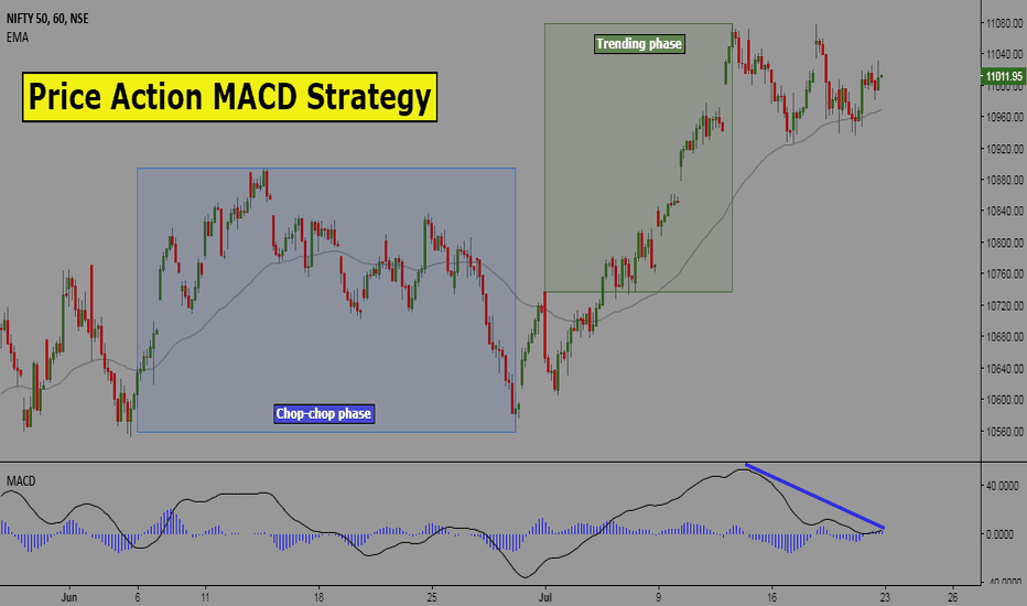 NIFTY: Price Action MACD Strategy: Rules and BackTest Results