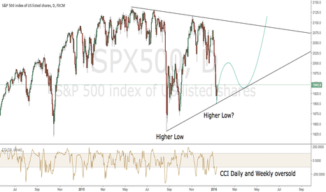SPX500: SPX500 has the Potential to go Higher than Most People Think