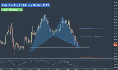 AXISBANK: Axis Bank - 15 Mins - Bullish BAT Pattern