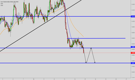 EURAUD: EURAUD Hourly thoughts.
