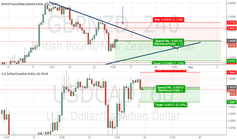 GBPNZD: testing shorts